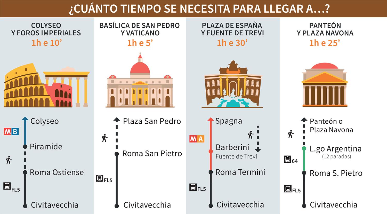 Coliseo Romano: horario, entradas e información actualizada