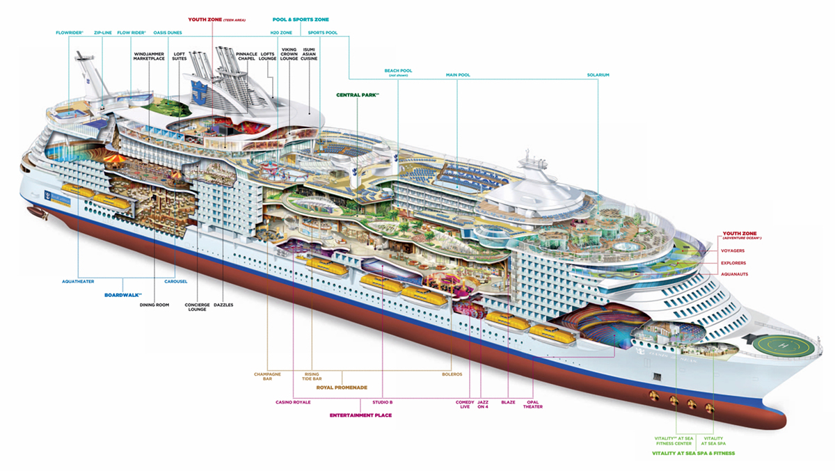 La Harmony of The Seas vista in sezione