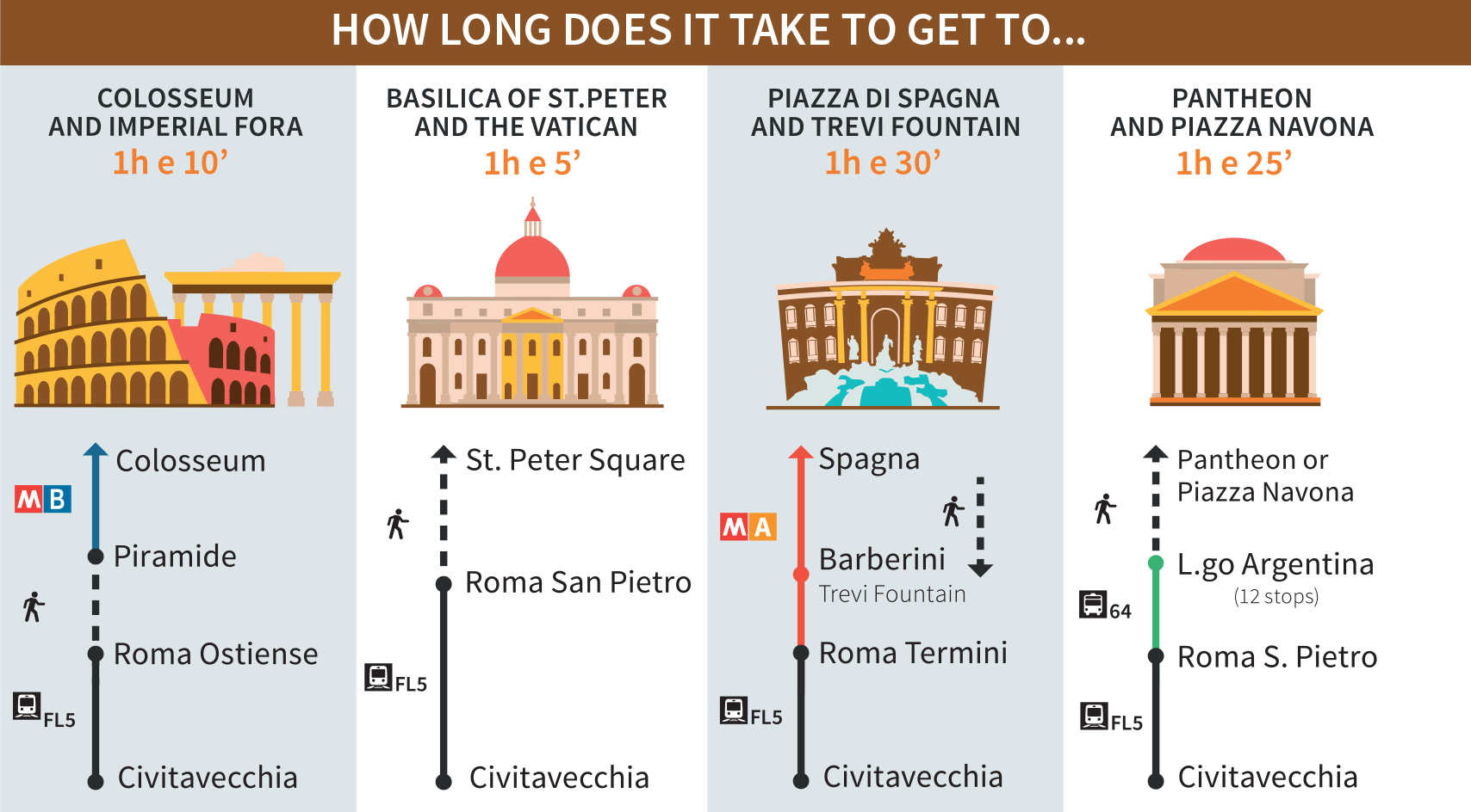 Guide for Cruise Passengers: how long does it take to get to the Colosseum, Imperial Fora, Saint Peter's Basilica, Piazza di Spagna, Trevi Fountain, Pantheon and Piazza Navona